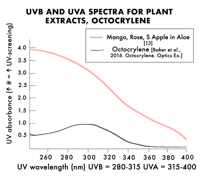 A line graph depicts how botanical extracts like mango and rose compare to octocrylene in UVA and UVB blocking abilities.