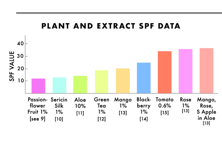 A colorful graph representing the about of SPR value botanical extracts contain.