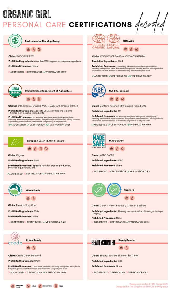 Infographic with clean beauty certifications
